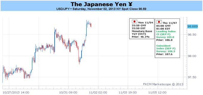 Light_Calendar_has_Japanese_Yen_at_Risk_from_Abroad_ECB_NFPs_body_Picture_1.png, Light Calendar has Japanese Yen at Risk from Abroad: ECB, NFPs