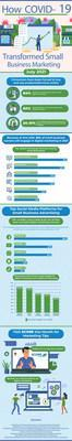 Infographic created by SCORE on how the Covid-19 pandemic impacted marketing for small businesses.