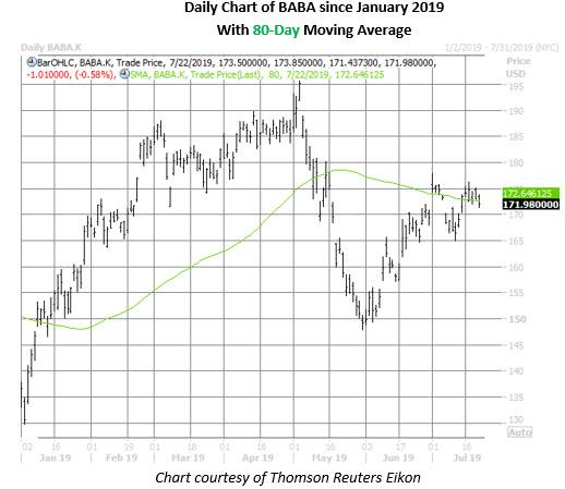 baba stock daily price chart on july 22