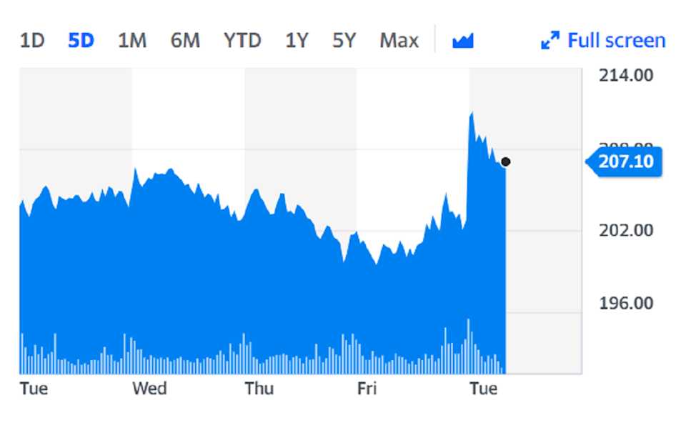 IAG shares jumped on opening on Tuesday. Chart: Yahoo Finance