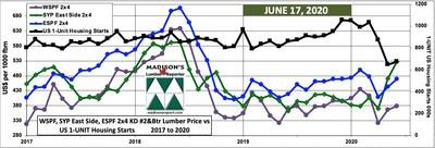 Benchmark Construction Framing Dimension Softwood Lumber Prices and US 1-UNIT Housing Starts: June & May 2020 (CNW Group/Madison's Lumber Reporter)