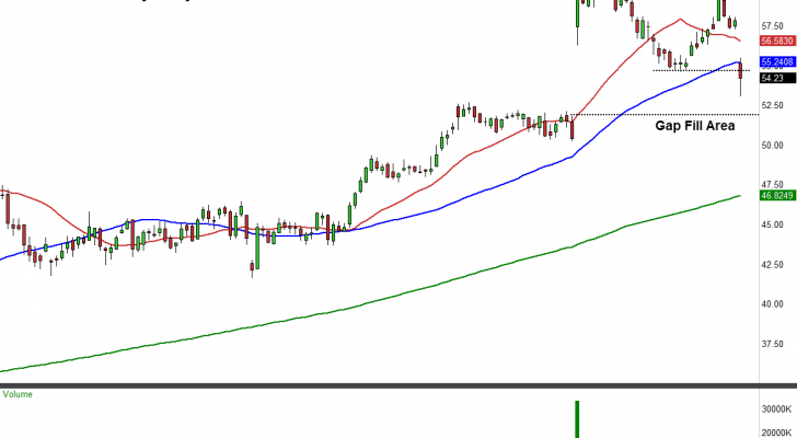 BBY stock chart daily view