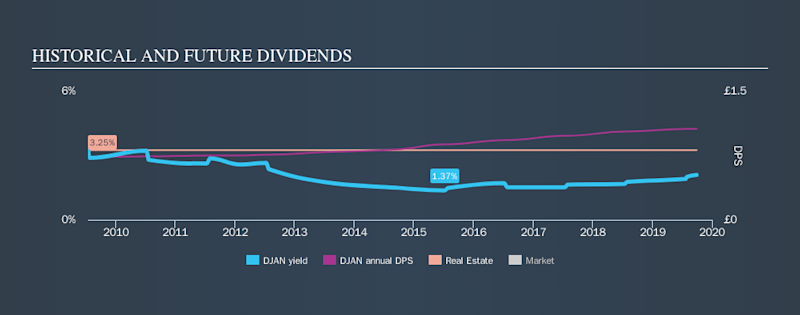 LSE:DJAN Historical Dividend Yield, September 29th 2019
