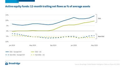 Active Equity Funds: 12 Month Trailing Net Flows as Percent of Average Assets, Source: Broadridge
