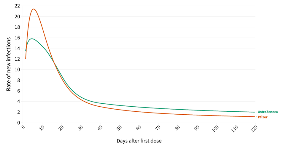 The most likely time to get infected after being vaccinated was in the first four weeks. (ONS)