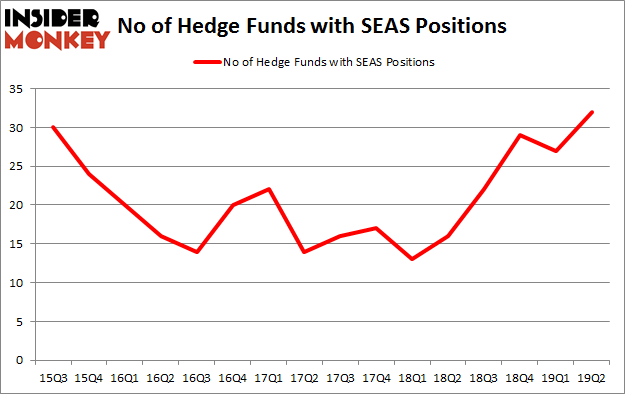 Is SEAS A Good Stock To Buy?