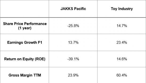 JAKKS Pacific (JAKK) is plagued with the declining demand for toys. High costs and Toys 'R' Us woes are also likely to continue to hover over the company.
