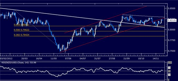 Forex_Analysis_NZDUSD_Classic_Technical_Report_11.27.2012_body_Picture_1.png, Forex Analysis: NZD/USD Classic Technical Report 11.27.2012