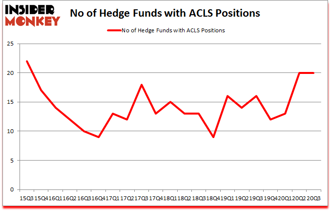 Is Acls A Good Stock To Buy Now
