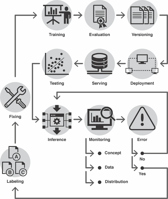some of the steps involved in a machine learning management loop