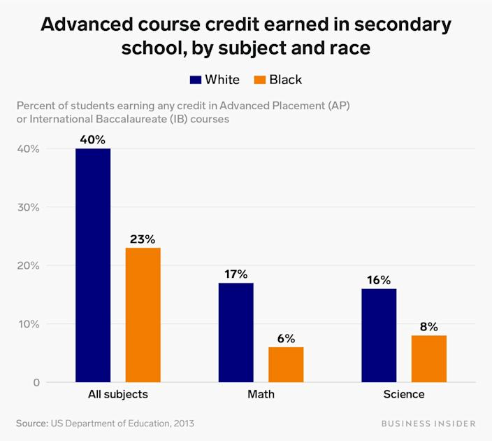 advanced course credit earned in secondary school by subject and race