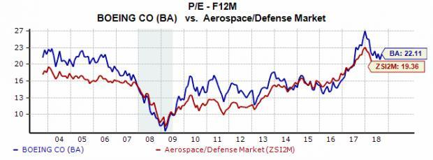 Evaluating Boeing Ba Stock After 9 Billion Pentagon Contract