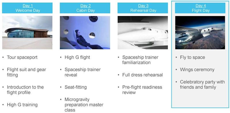 A table showing Virgin Galactic's four-day itinerary.