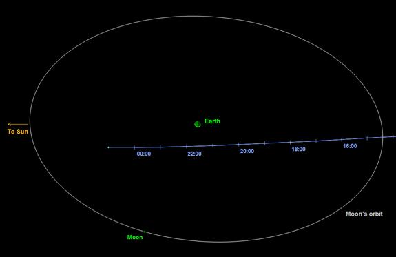 Small Asteroid Gives Earth a Close Shave, 3rd in 2 Days