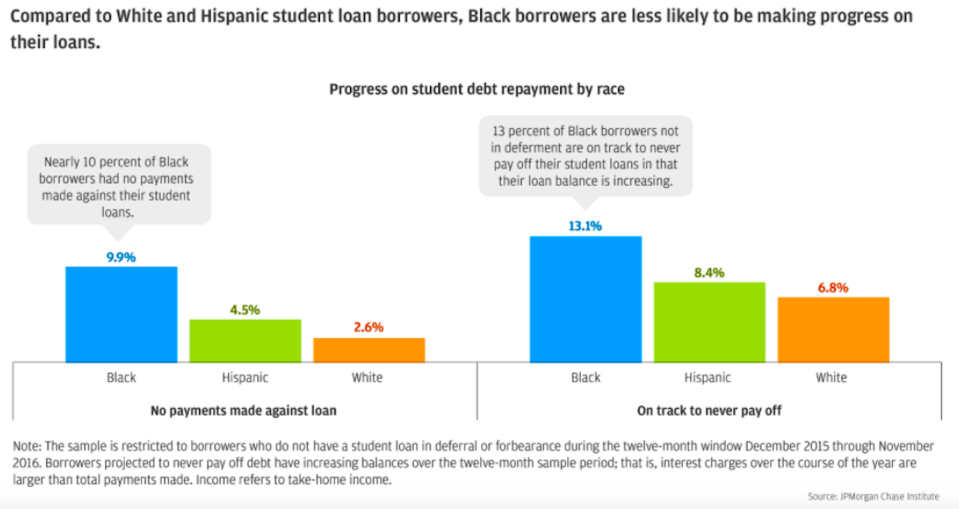 Progress on student debt repayment by race. (JPMorgan Chase Institute)