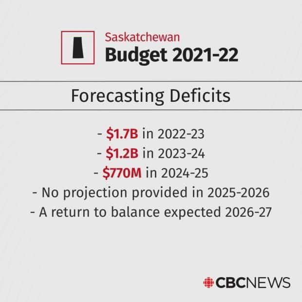 The Saskatchewan government does not expect to balance the budget until 2026-27.