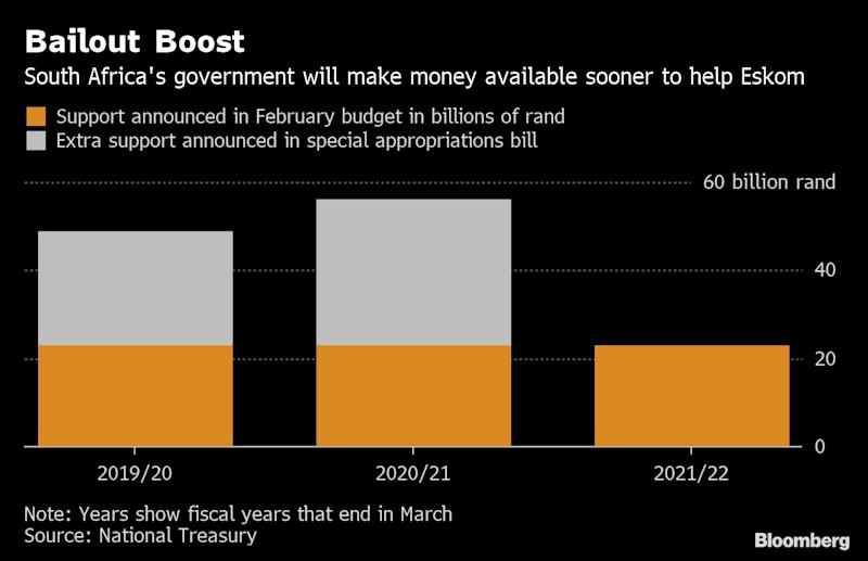 How To Plan Finances To Raise Special >> Eskom Bailout Wreaks Havoc On South African Government Finances