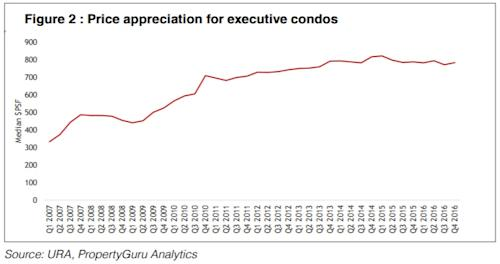 Price appreciation for executive condos