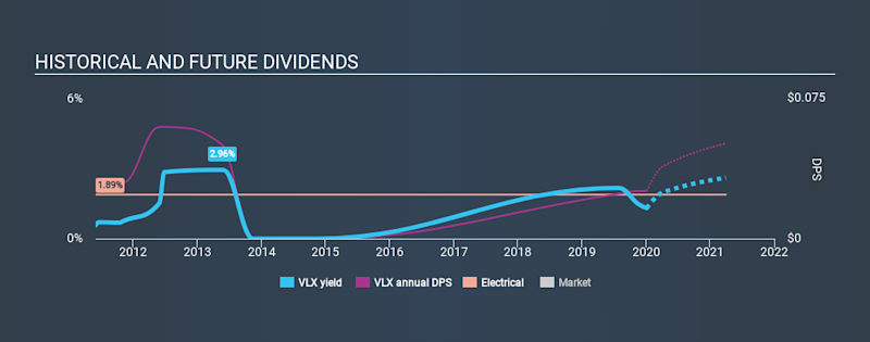AIM:VLX Historical Dividend Yield, January 5th 2020