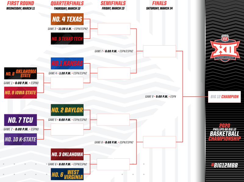The 2020 Big 12 men's basketball tournament bracket. (Big 12)