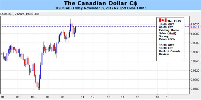 Canadian_Dollar_To_Face_Further_Losses_As_BoC_Rate_Expectations_Waver_body_Picture_1.png, Forex Analysis: Canadian Dollar To Face Further Losses As BoC Rate Expectations Waver