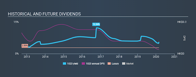 SEHK:1023 Historical Dividend Yield, February 26th 2020