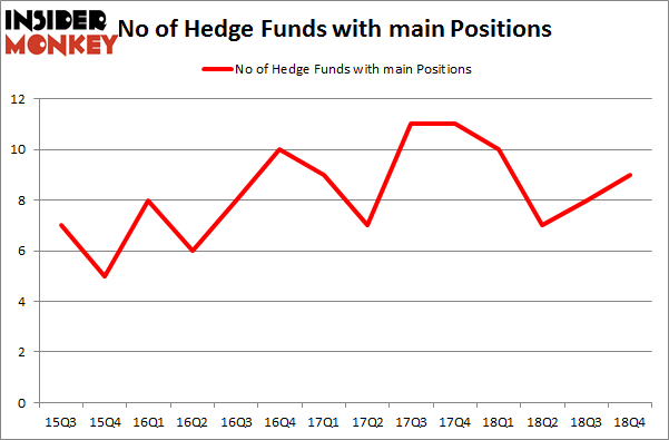Here's What Hedge Funds Think About Main Street Capital Corporation