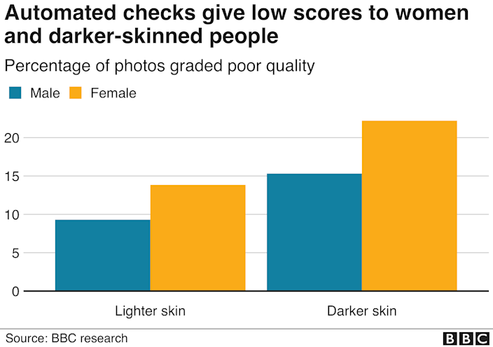 A chart showing that photos of women and darker skinned people are more likely to be given poor quality scores