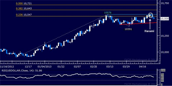 Forex_US_Dollar_Falters_at_Chart_Resistance_as_SP_500_Builds_Higher_body_Picture_5.png, US Dollar Falters at Chart Resistance as S&P 500 Builds Higher