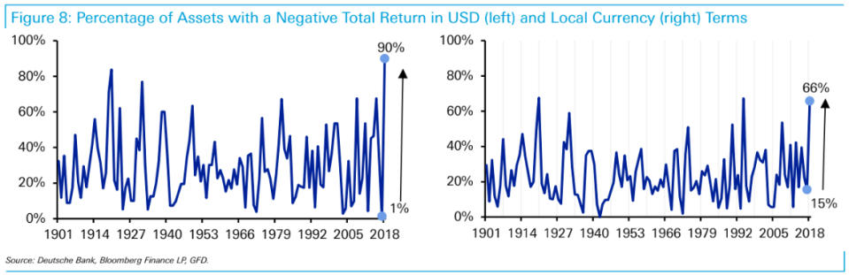 Deutsche Bank says 90%, or 63 out 70, of the asset classes they track have a negative total return this year on a dollar-adjusted basis.