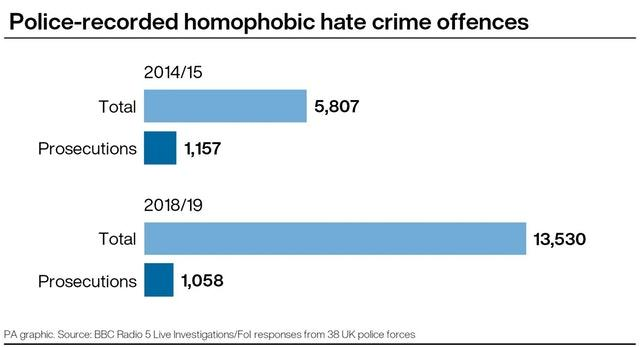 Police-recorded homophobic hate crime offences