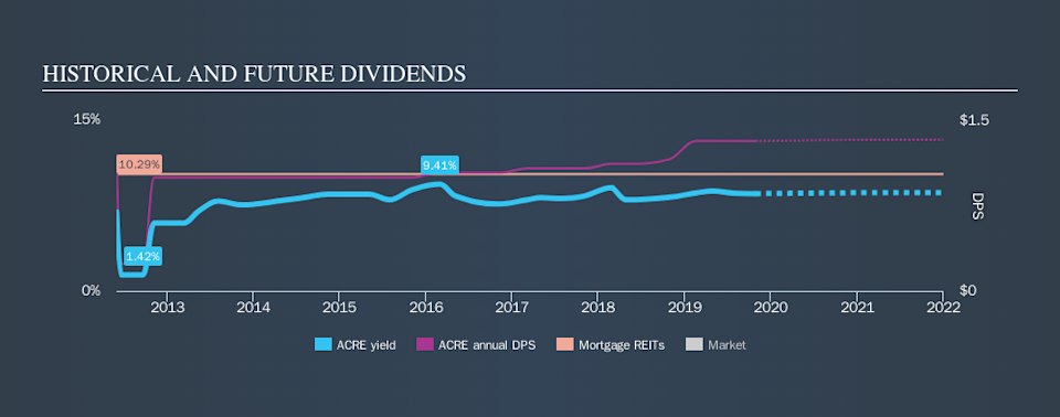 NYSE:ACRE Historical Dividend Yield, October 28th 2019