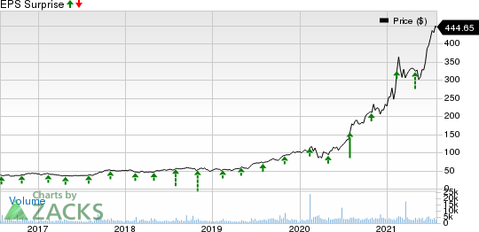 Generac Holdings Inc. Price and EPS Surprise