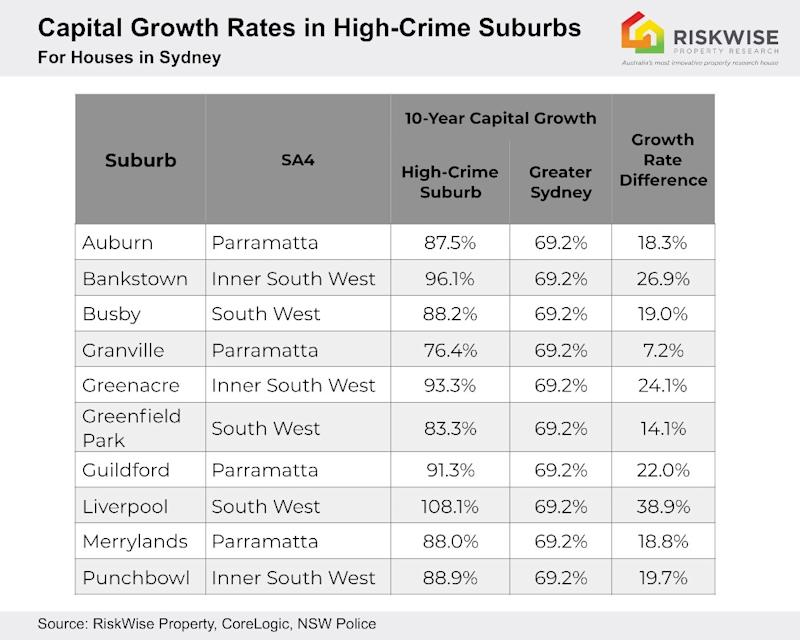 Capital growth rates of high crime suburbs compared to the city median. Source: RiskWise
