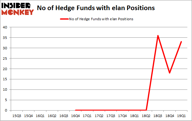 No of Hedge Funds with ELAN Positions