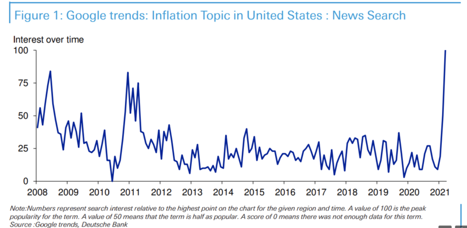 Inflation concerns are growing, Deutsche Bank finds.