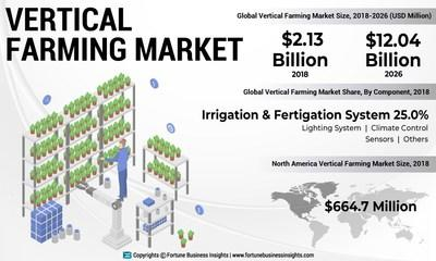 Vertical Farming Market Analysis, Insights and Forecast, 2015-2026