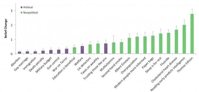 Participants rated the strength of their beliefs, nonpolitical (green) and political (purple), on a scale of 1-7. They also rated their belief strength in counterarguments for those statements. The chart shows shifts, although many slight, in their belief strength. (Chart: USC Brain and Creativity Institute)