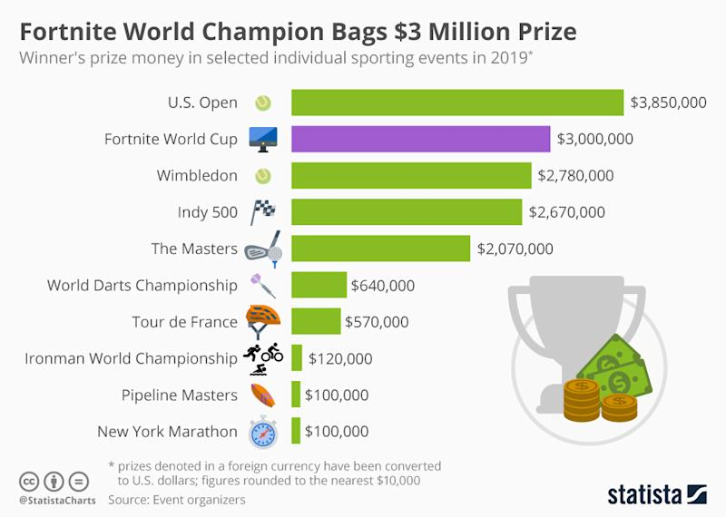 Infographic: Fortnite World Cup Beats Major Sporting Events in Prize Money | Statista
