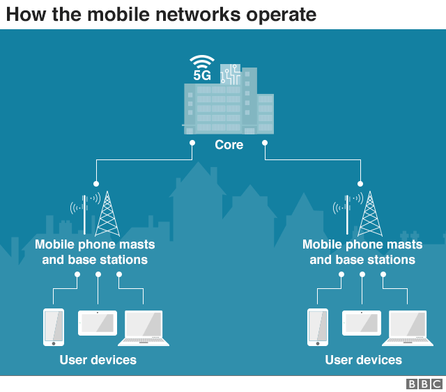 Chart showing how the mobile networks operate
