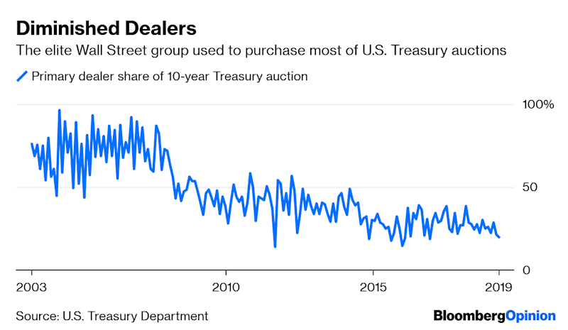 Citadel Securities Looms Large as a Future Fed Primary Dealer