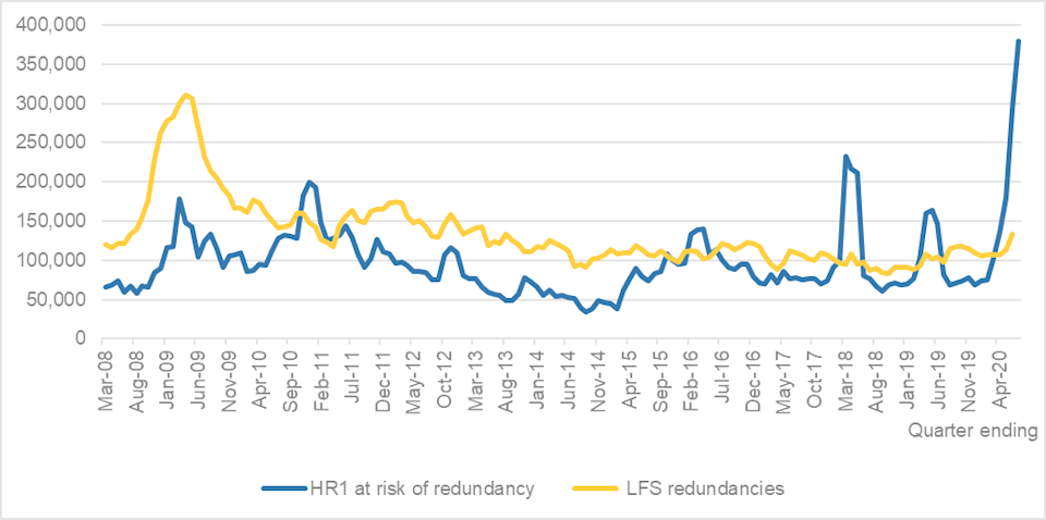 Quarterly number of employees notified as at risk of redundancy and reporting having been made redundant. Chart: IES analysis of Labour Force Survey / Insolvency Service.