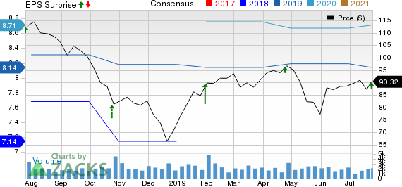 Evercore Inc Price, Consensus and EPS Surprise