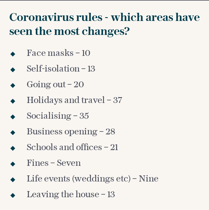 Coronavirus rules - which areas have seen the most changes?