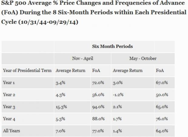 The S&P 500 has gained on average 15.3% in the six months following midterm election in the third year of a given presidency, which is incidentally this year.