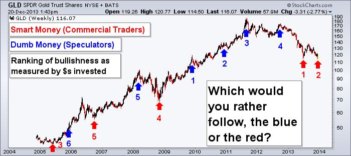 Gold Committment of Traders - Smart Money