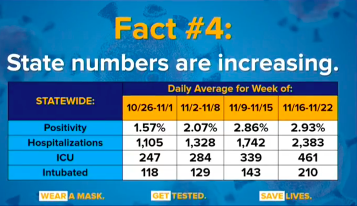 Statewide coronavirus statistics for New York as of Monday. (Gov. Andrew Cuomo's office)