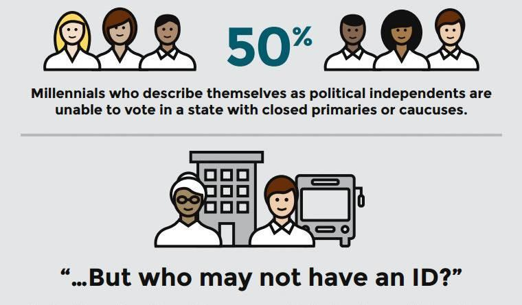 Some groups are less likely to be party members or have required ID types.