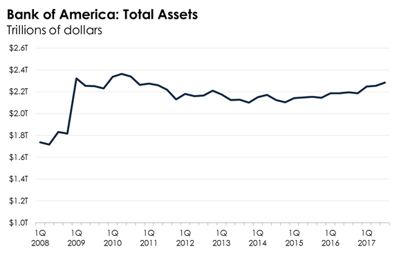 A line graph showing the trend in Bank of America's assets.