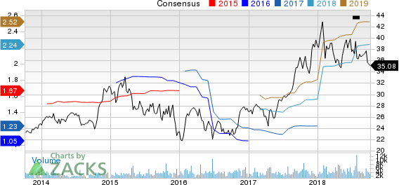 Top Ranked Value Stocks to Buy for October 5th